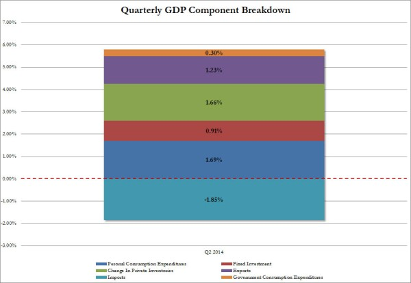 Q2 GDP snapshot