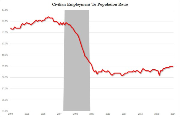Employment to population ratio_1