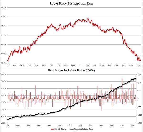 participation rate sept 2014