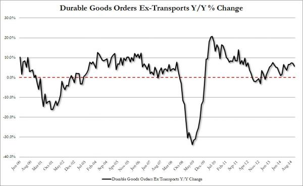 Durable Goods Ex Trans_0