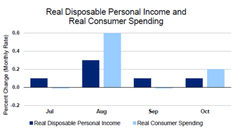 real-consumer-spending-nov26