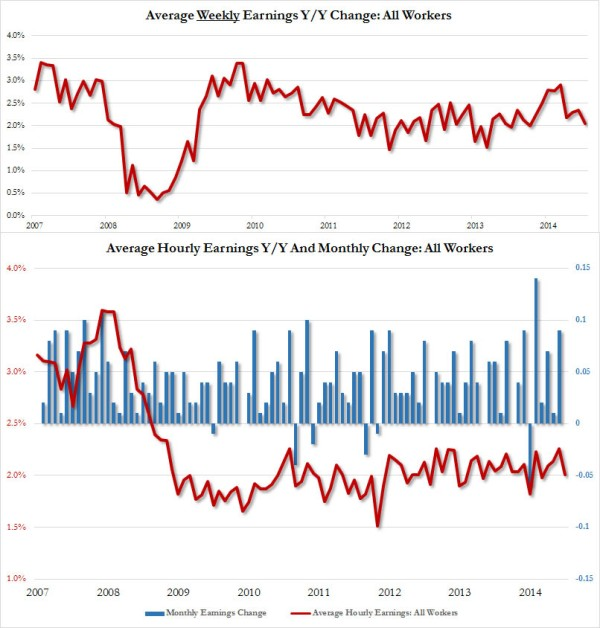 average hourly earnings June_1