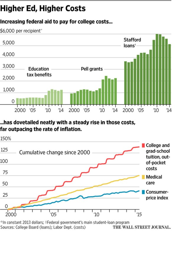 more loans higher costs