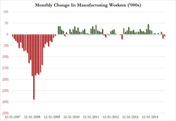 NFP Mfg jobs_0