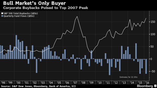 1-Buybacks-vs.-fund-flows