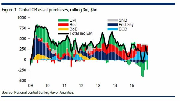 global flows citi