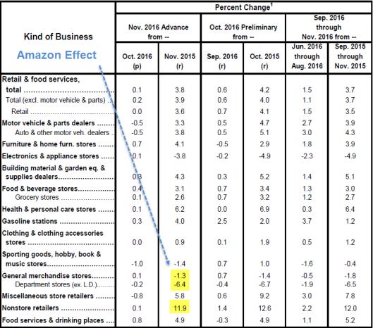 advance-retail-sales-2016-12-14a