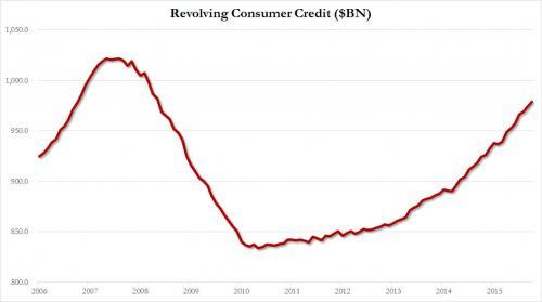 consumer-credit-sept-revolv-lt_1