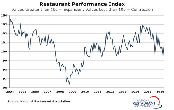 restaurant-performance-index-sep2016